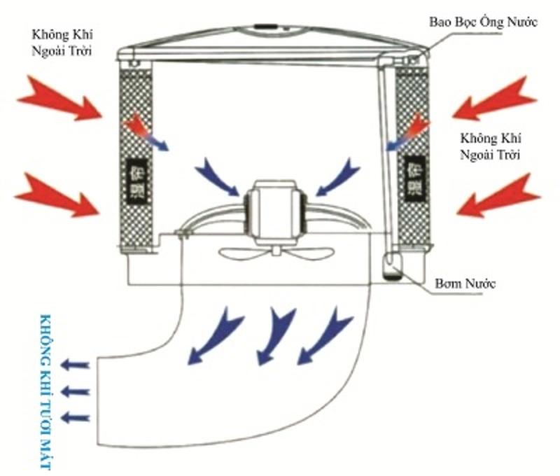 Thiết kế thi công hệ thống làm mát áp suất dương